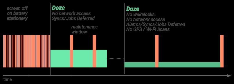 Android N новые возможности - Усовершенствованный режим Doze
