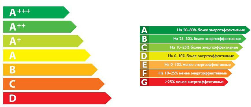 Классы энергоэффективности-схема