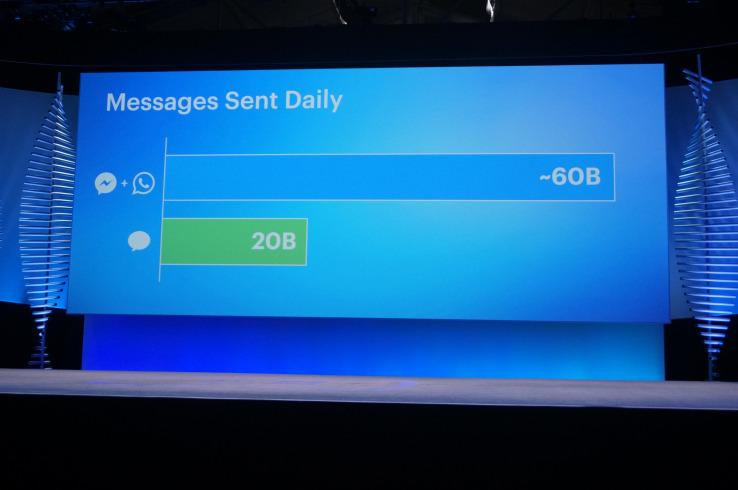 Пользователи Messenger и WhatsApp ежедневно посылают 60 миллиардов сообщений