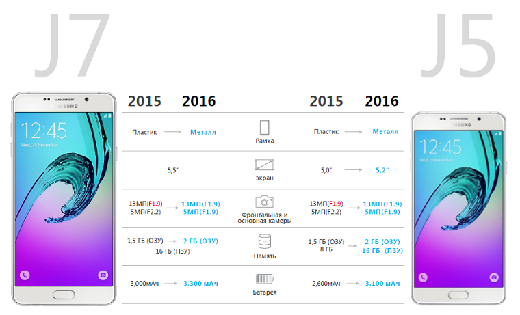 Samsung Galaxy J (2016) Улучшения
