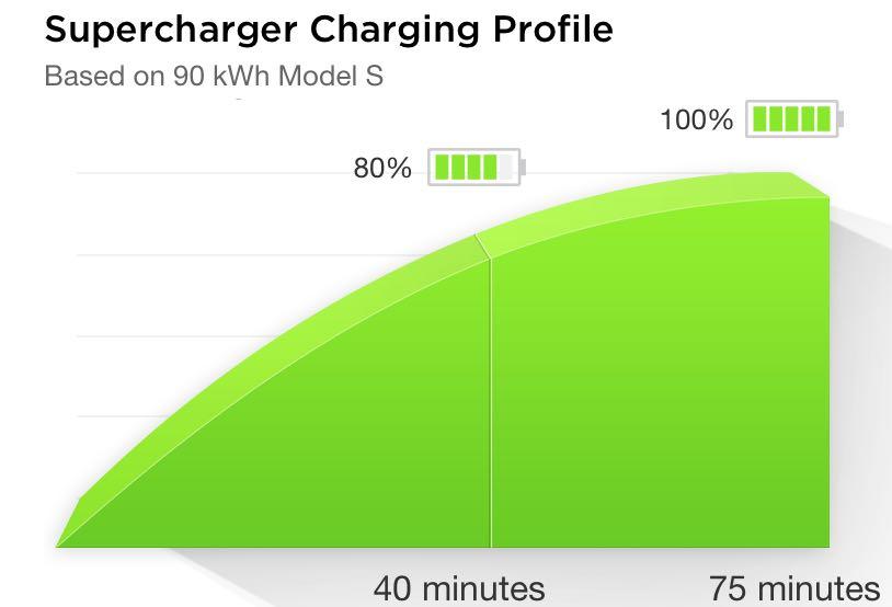 Supercharger в Украине в 2016 году - возможности