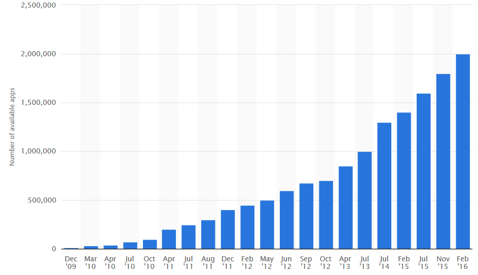 За первый квартал 2016 года из Google Play было произведено более 11.1 млрд загрузок - 1