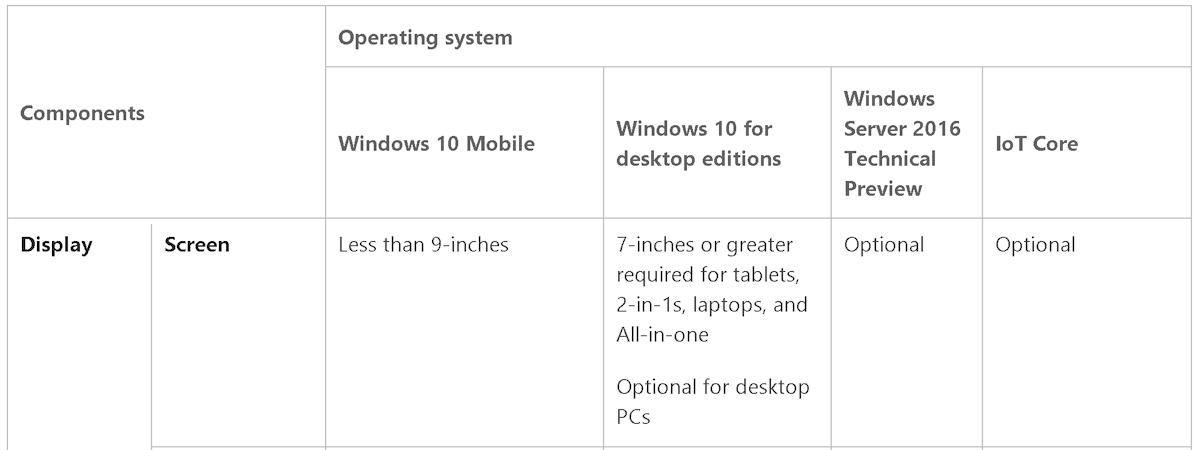 Microsoft изменила системные требования к диагоналям экранов в Windows 10 (2)