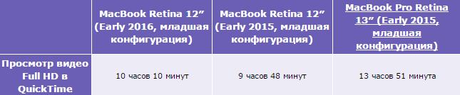 Обзор 12-дюймового MacBook (2016) - аккумулятор