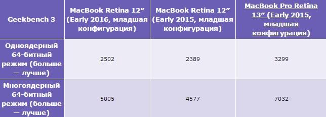 Обзор 12-дюймового MacBook (2016) - тест Geekbench 3 (1)