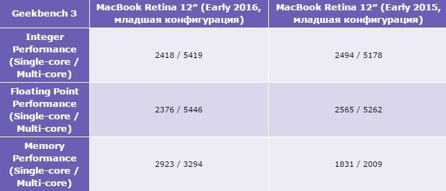 Обзор 12-дюймового MacBook (2016) - тест Geekbench 3 (2)