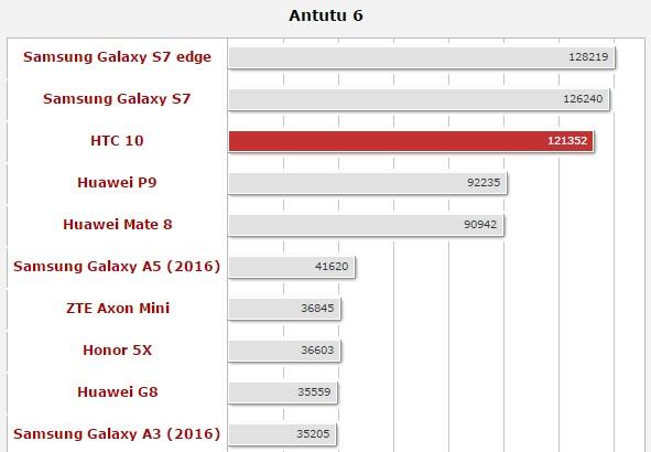 Обзор нового флагмана HTC 10 - AnTuTu 6