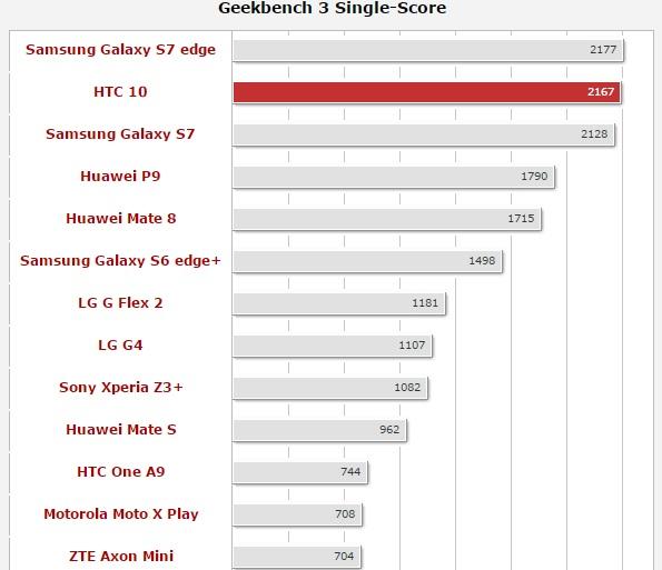 Обзор нового флагмана HTC 10 - Geekbench 3