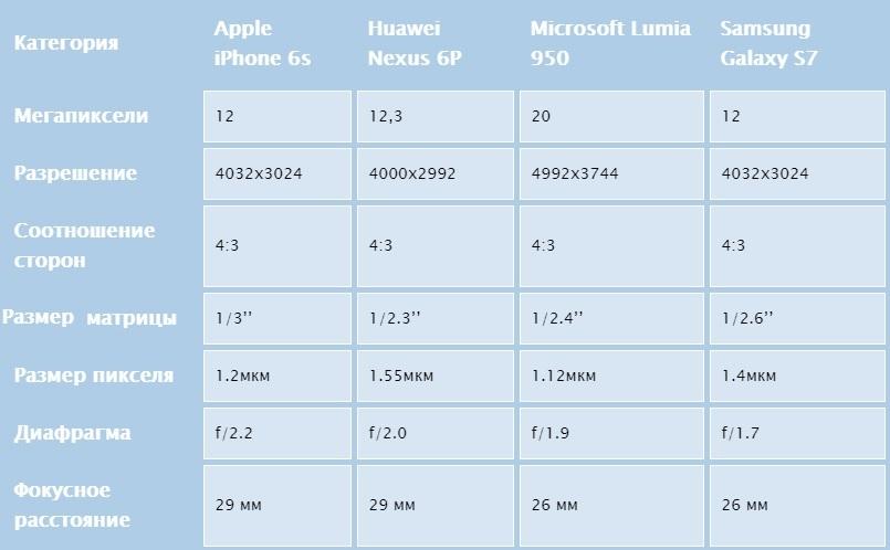 Сравнение камер в Galaxy S7, iPhone 6S, Nexus 6P и Lumia 950 - технические характеристики камер
