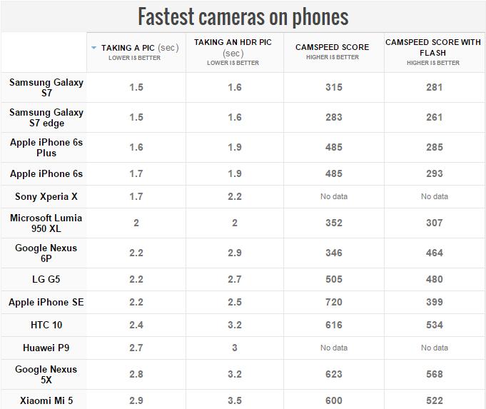 Объявлен хит-парад самых быстрых смартфонов для фотосъёмки
