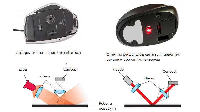 Оптическая и лазерная мышка