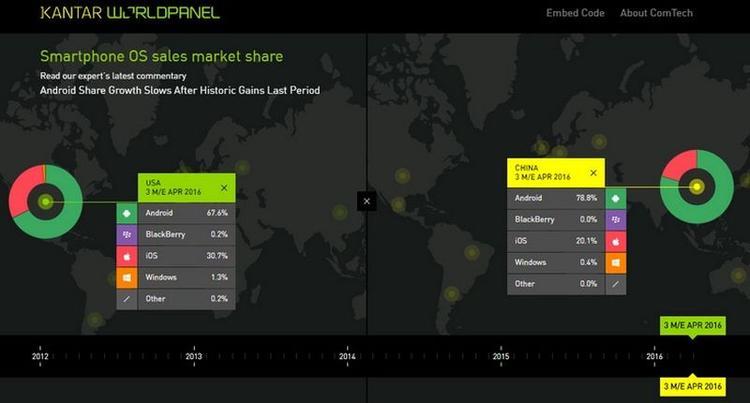 Рейтинг Android идет вверх, iOS - падает - статистика