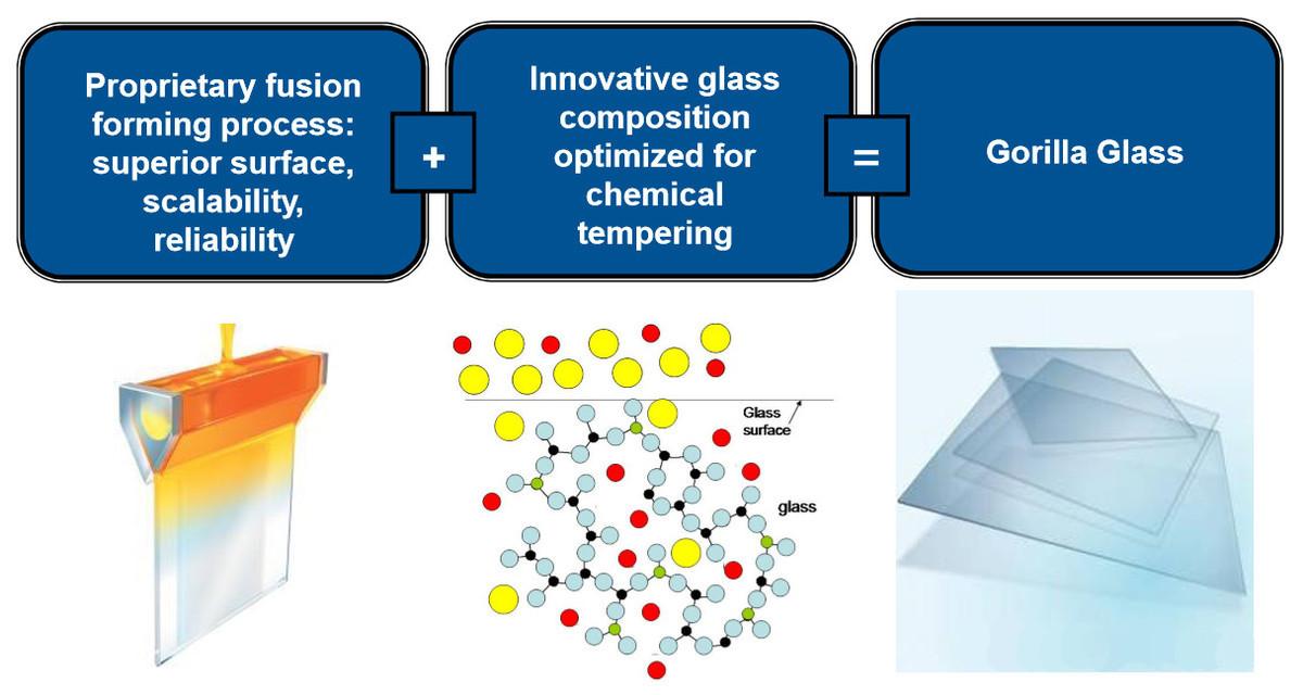 Все что нужно знать о Corning Gorilla Glass - Производство