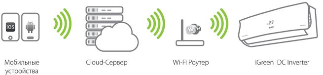 кондиционер ballu smart wi-fi