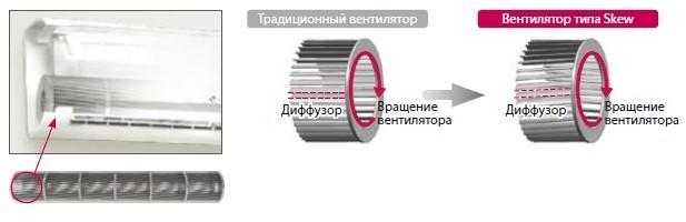разбираемся в брендах_кондиционеры - skew fan