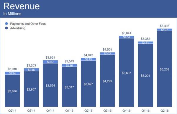 Суточная аудитория Facebook достигла 1,13 млрд пользователей - фото 1