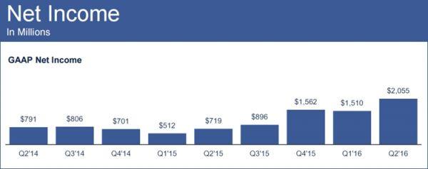 Суточная аудитория Facebook достигла 1,13 млрд пользователей - фото 2