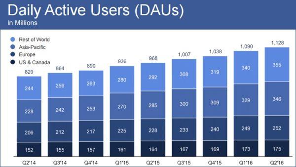 Суточная аудитория Facebook достигла 1,13 млрд пользователей - фото 3