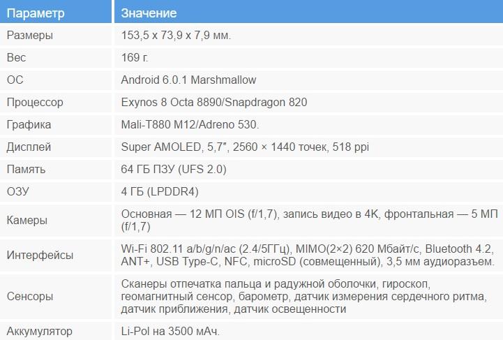 Предварительный обзор Samsung Galaxy Note 7 - технические характеристики