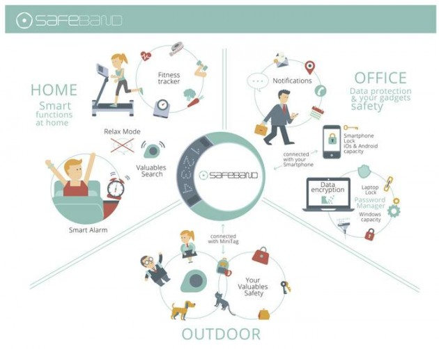 Украинский стартап-умный браслет сферы применения