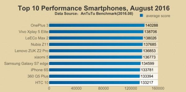iPhone 7 установил новый рекорд в бенчмарке AnTuTu (2)