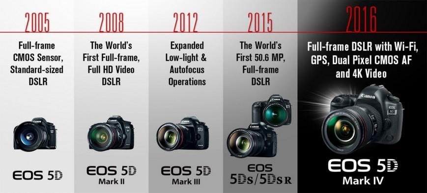 canon-eos-5d-mark-iv-ehvolyuciya-kamery