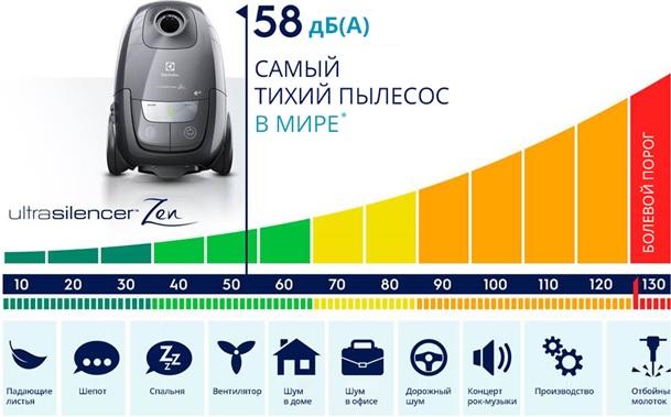 obzor-samykh-tikhikh-pylesosov-v-mire-electrolux-ultrasilencer-zen-glavnye-osobennosti-2
