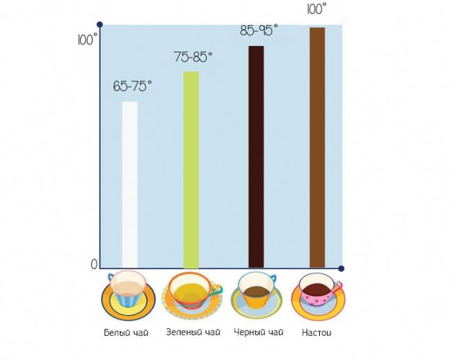 temperatura-zavarivaniya-raznykh-vidov-chaya-illyustraciya