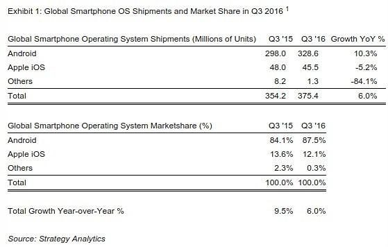 v-iii-kvartale-2016-g-os-android-postavila-rekord-88-na-rynke-smartfonov-foto-1