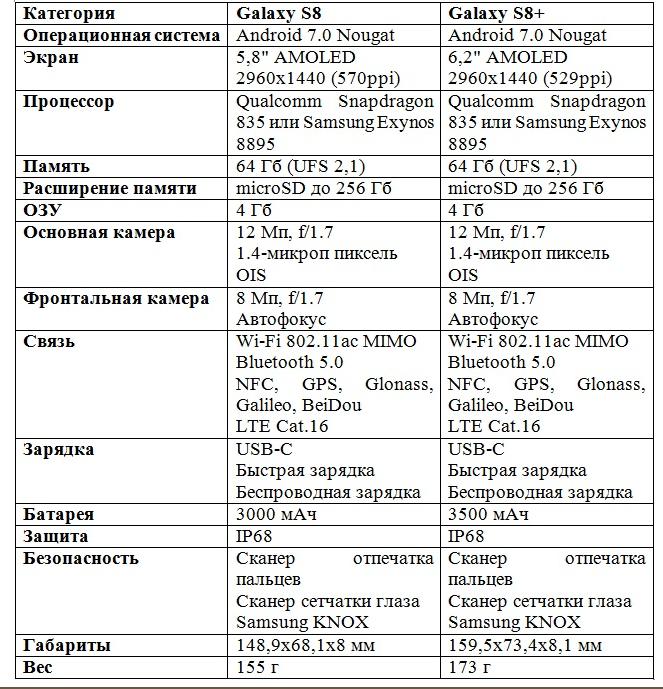 samsung-galaxy-s8-i-model-plus-tekhnicheskie-kharakteristiki-tablica