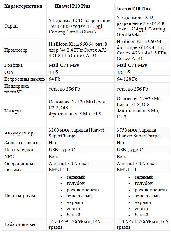 sravnenie-kharakteristik-smartfonov-huawei-p10-i-p10-plus