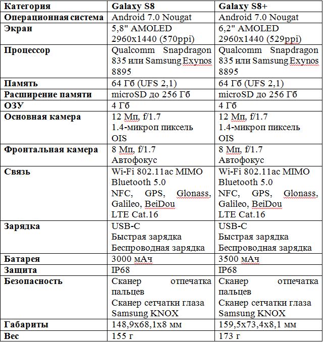 vot-polnyjj-spisok-parametrov-galaxy-s8-i-galaxy-s8