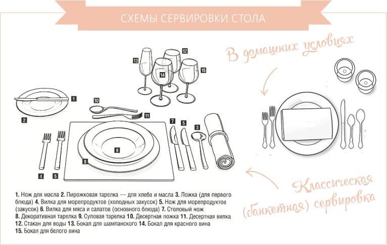 Сервировка стола-классическая схема