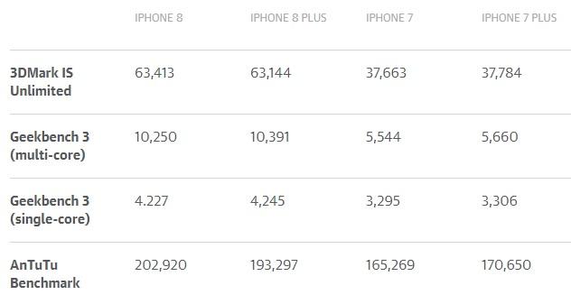 Обзор новых яблочных смартфонов iPhone 8 и iPhone 8 Plus – производительность (2)