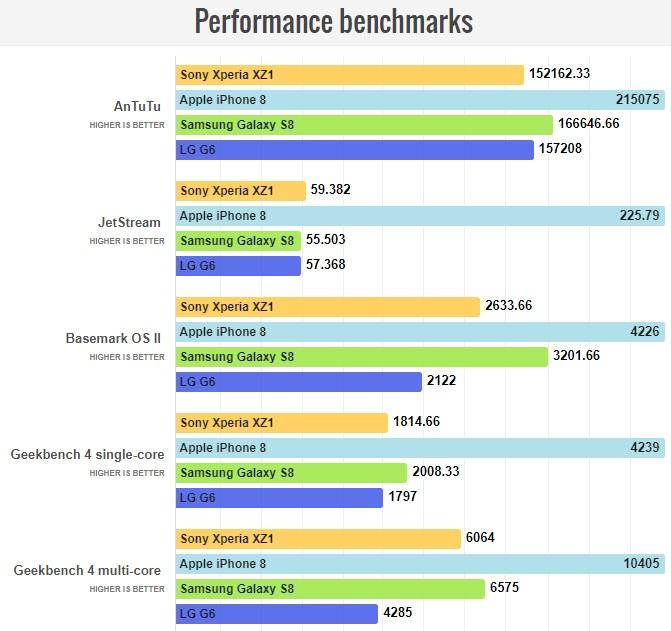 Обзор смартфона Sony Xperia XZ1 – Процессор, память, производительность
