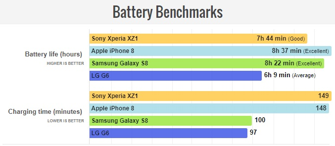 Обзор смартфона Sony Xperia XZ1 – батарея