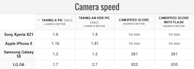 Обзор смартфона Sony Xperia XZ1 – камеры (2)