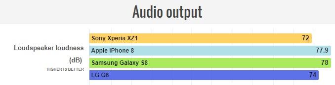 Обзор смартфона Sony Xperia XZ1 – мультимедиа
