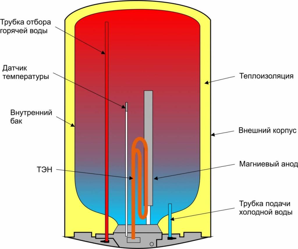 Безопасны ли водонагреватели 5