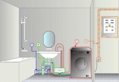 Вибір місця для встановлення пральної машини