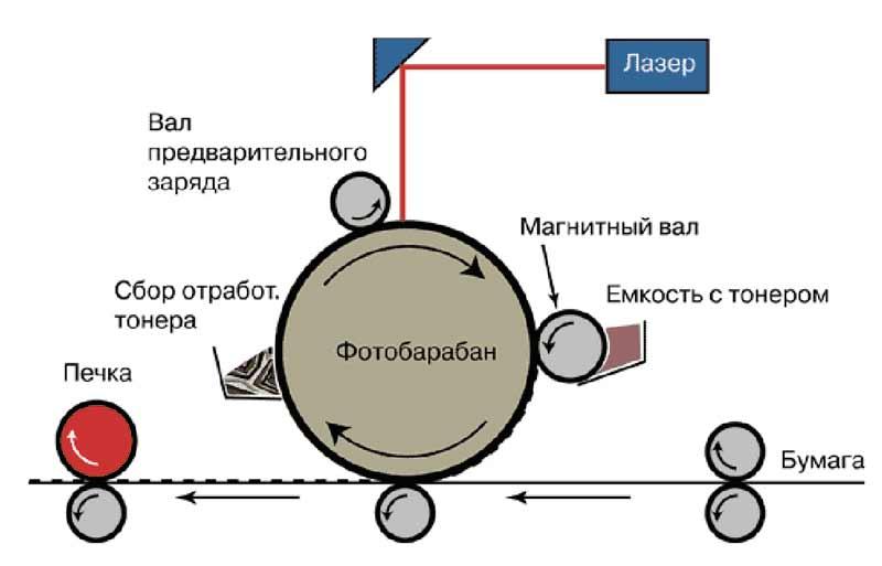 Принцип работы лазерного мфу