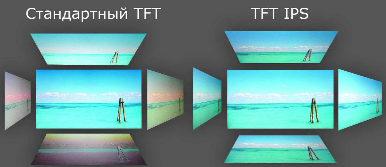 Углы обзора TFT и IPS матриц