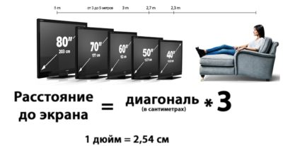Расстояние до экрана в зависимости от диагонали
