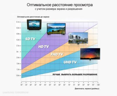 Определяем оптимальное расстояния для просмотра телепередач