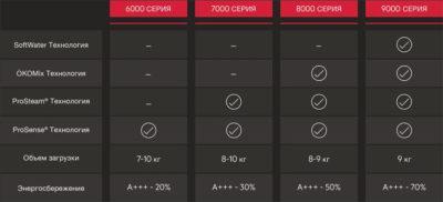 Energo-Funct (функциональное оснащение и класс энергопотребления стиральных машин AEG 6-й, 7-й, 8-й и 9-й серий)
