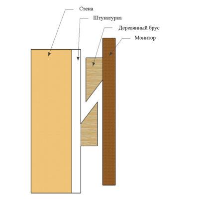 French-cleat (столярне кріплення монітору до стіни методом French cleat)