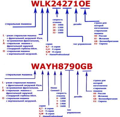 Markirovka (розшифровка маркування пральних машин Bosch)