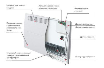 Ustr-Konv (будова конвектора)