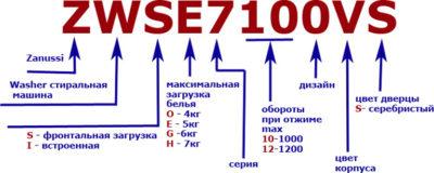 Z-Markirovka (розшифровка маркування пральних машин Zanussi)