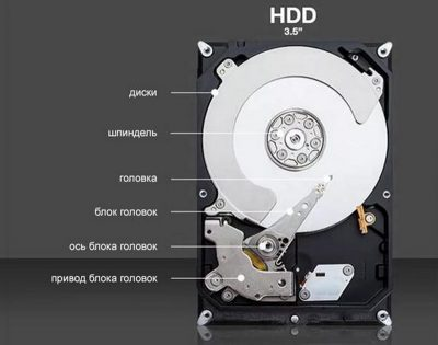 Как работает внешний жёсткий диск